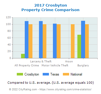 Crosbyton Property Crime vs. State and National Comparison