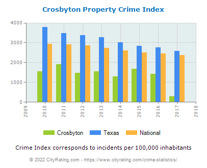 Crosbyton Property Crime vs. State and National Per Capita