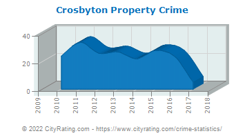 Crosbyton Property Crime