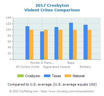 Crosbyton Violent Crime vs. State and National Comparison