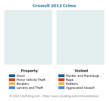 Crowell Crime 2012