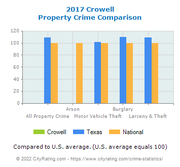 Crowell Property Crime vs. State and National Comparison