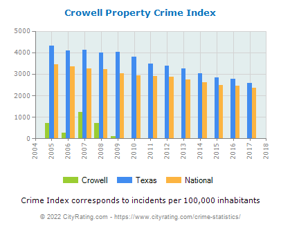 Crowell Property Crime vs. State and National Per Capita
