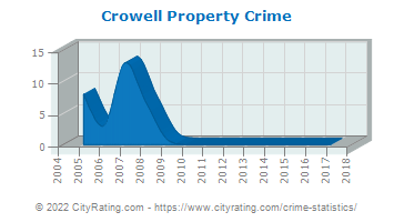 Crowell Property Crime