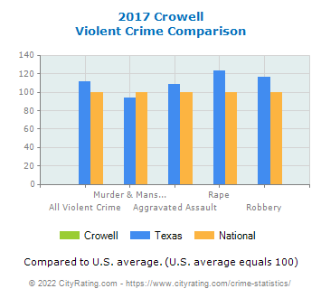 Crowell Violent Crime vs. State and National Comparison