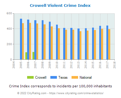 Crowell Violent Crime vs. State and National Per Capita