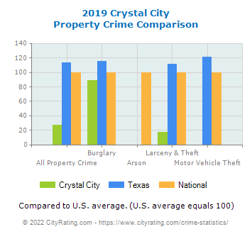 Crystal City Property Crime vs. State and National Comparison