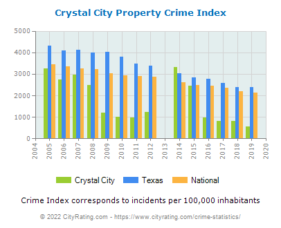 Crystal City Property Crime vs. State and National Per Capita
