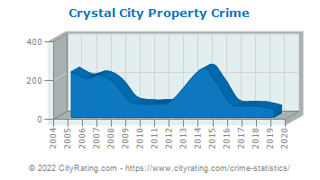 Crystal City Property Crime