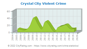 Crystal City Violent Crime