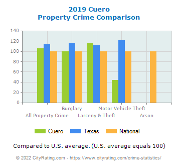 Cuero Property Crime vs. State and National Comparison