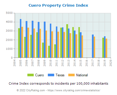 Cuero Property Crime vs. State and National Per Capita