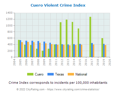 Cuero Violent Crime vs. State and National Per Capita