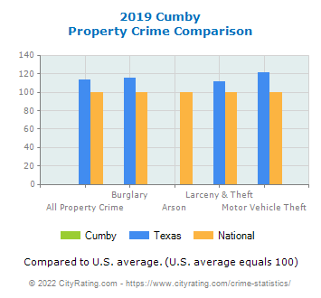 Cumby Property Crime vs. State and National Comparison
