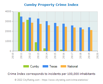 Cumby Property Crime vs. State and National Per Capita
