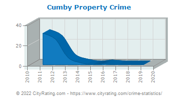 Cumby Property Crime