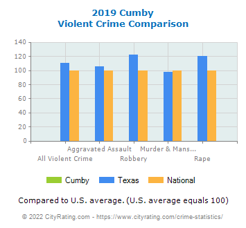 Cumby Violent Crime vs. State and National Comparison
