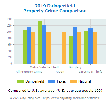 Daingerfield Property Crime vs. State and National Comparison