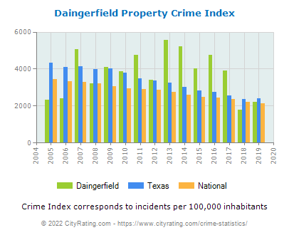 Daingerfield Property Crime vs. State and National Per Capita