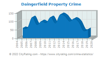 Daingerfield Property Crime