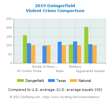 Daingerfield Violent Crime vs. State and National Comparison