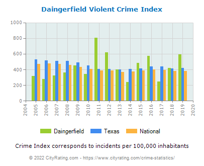 Daingerfield Violent Crime vs. State and National Per Capita