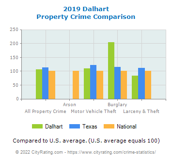 Dalhart Property Crime vs. State and National Comparison