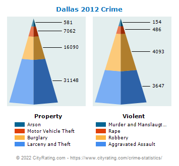 Dallas Crime 2012