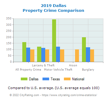 Dallas Property Crime vs. State and National Comparison