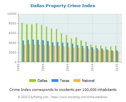 dallas-property-crime-per-capita.png