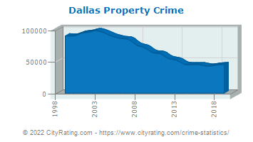 Dallas Property Crime
