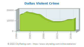 Dallas Violent Crime