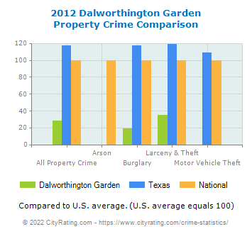 Dalworthington Garden Property Crime vs. State and National Comparison