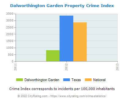Dalworthington Garden Property Crime vs. State and National Per Capita