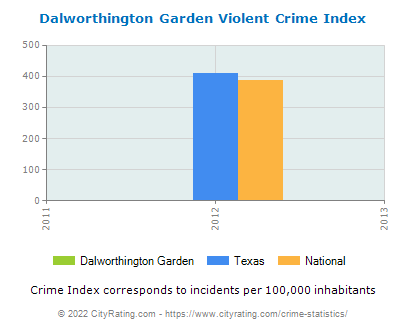 Dalworthington Garden Violent Crime vs. State and National Per Capita
