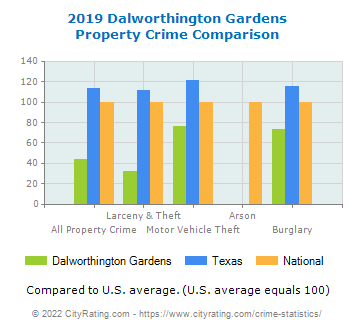 Dalworthington Gardens Property Crime vs. State and National Comparison