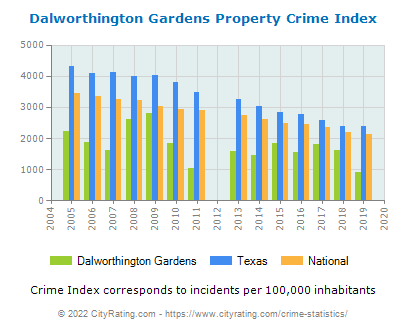 Dalworthington Gardens Property Crime vs. State and National Per Capita