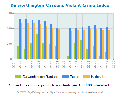 Dalworthington Gardens Violent Crime vs. State and National Per Capita
