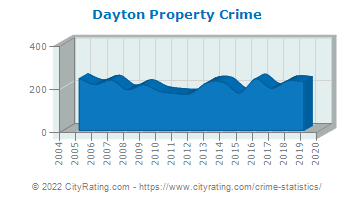 Dayton Property Crime