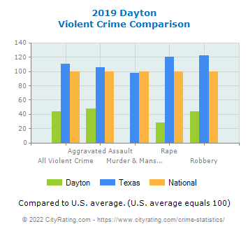 Dayton Violent Crime vs. State and National Comparison
