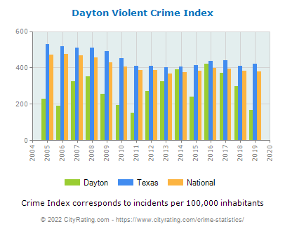 Dayton Violent Crime vs. State and National Per Capita