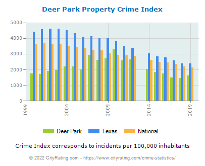 Deer Park Property Crime vs. State and National Per Capita