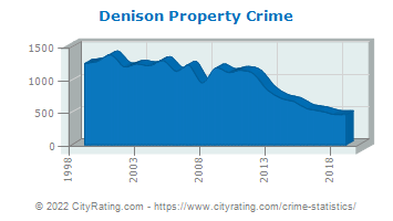 Denison Property Crime