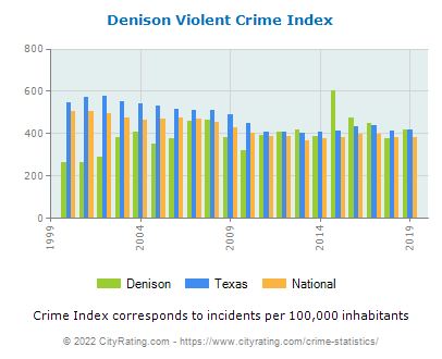 Denison Violent Crime vs. State and National Per Capita