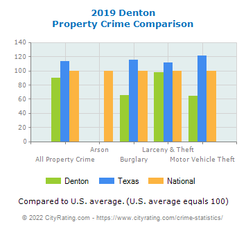 Denton Property Crime vs. State and National Comparison