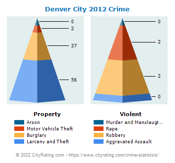 Denver City Crime 2012