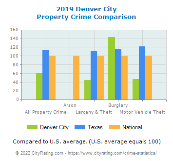 Denver City Property Crime vs. State and National Comparison
