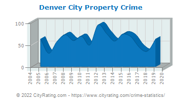 Denver City Property Crime