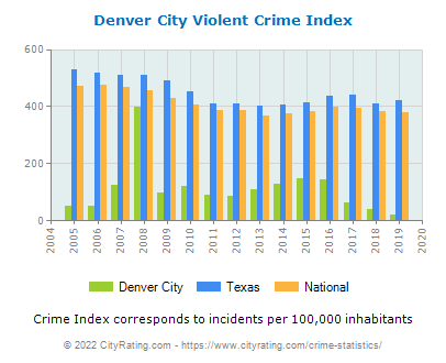 Denver City Violent Crime vs. State and National Per Capita