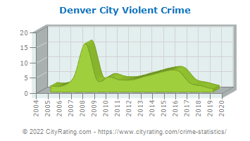 Denver City Violent Crime